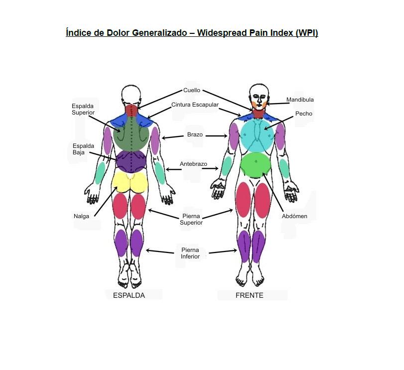 Indice de dolor generalizado en fibromialgia